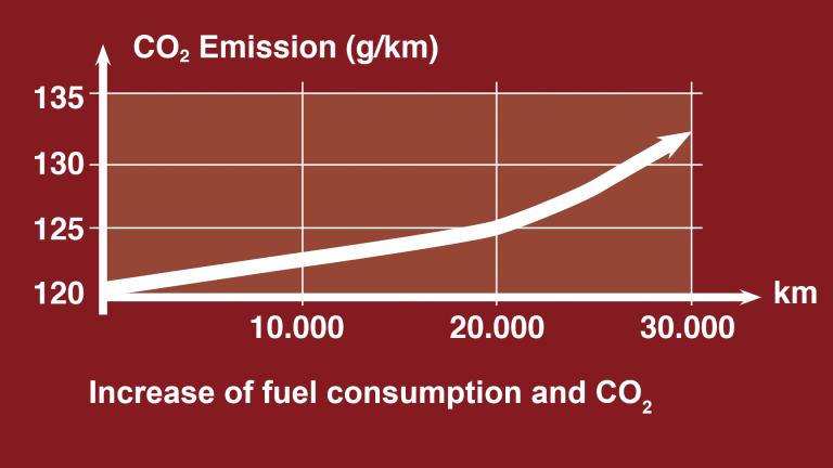 iagrammet viser problemet med økte CO2-utslipp etter kjørte kilometer